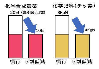 化学合成農薬5割低減/化学肥料(窒素)8kgNから4kgNへ