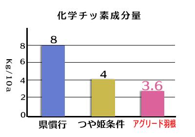 化学窒素成分量/県慣行8kg/10a、つや姫条件4kg/10a、アグリード羽根3.6kg/10a