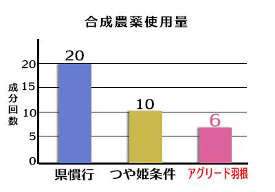 合成農薬使用量/県慣行20回/つや姫条件10回/アグリード羽根6回